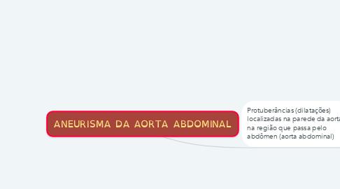 Mind Map: ANEURISMA DA AORTA ABDOMINAL
