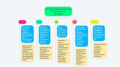 Mind Map: las instituciones promotoras de innovaciones  educativas