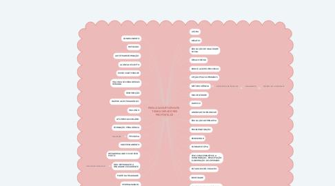 Mind Map: PESQUISA PARTICIPANTE   TEMAS GERADORES PROPOSTA EZ