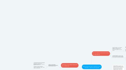 Mind Map: Aproximaciones de la definición del derecho y teorías principales