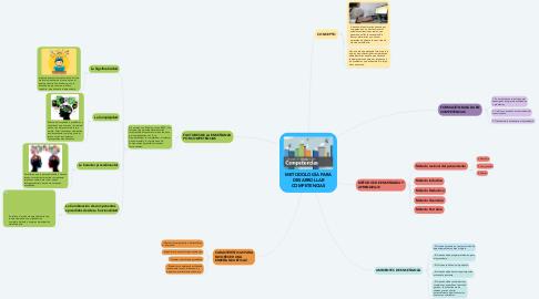 Mind Map: METODOLOGÍA PARA DESARROLLAR COMPETENCIAS
