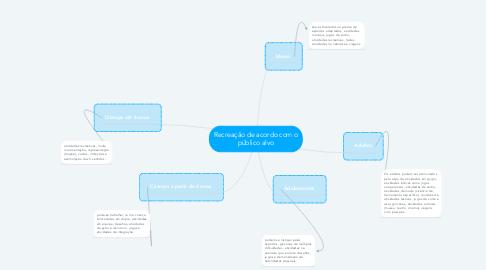 Mind Map: Recreação de acordo com o público alvo