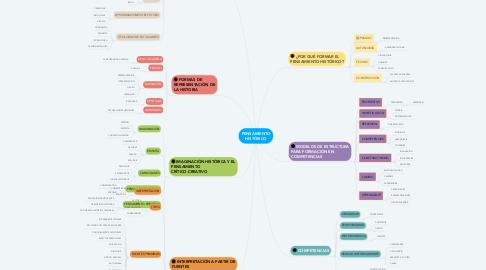 Mind Map: PENSAMIENTO HISTÓRICO