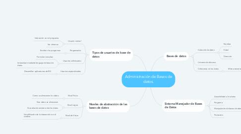 Mind Map: Administración de Bases de datos.