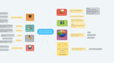 Mind Map: Teorias Clasicas del Comercio Internacional