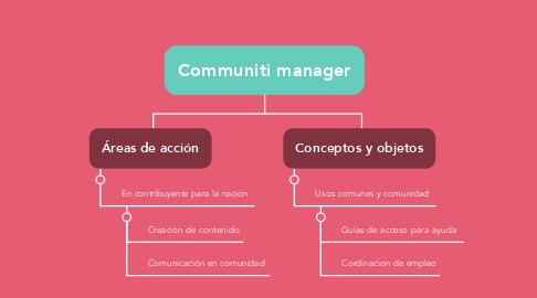 Mind Map: Communiti manager