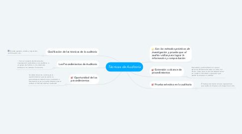 Mind Map: Técnicas de Auditoría