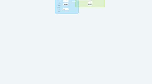 Mind Map: interest