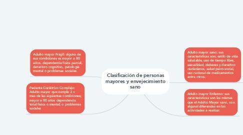 Mind Map: Clasificación de personas mayores y envejecimiento sano
