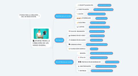 Mind Map: ETAPAS PARA LA CREACIÒN DEL UN VIDEO DIGITAL
