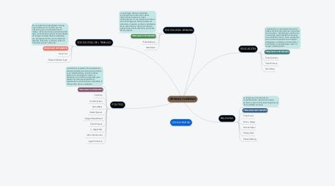 Mind Map: CIENCIAS HUMANAS
