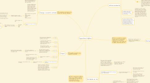 Mind Map: Agricultura Orgânica