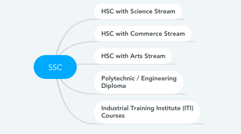 Mind Map: SSC