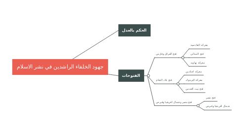 Mind Map: جهود الخلفاء الراشدين في نشر الاسلام