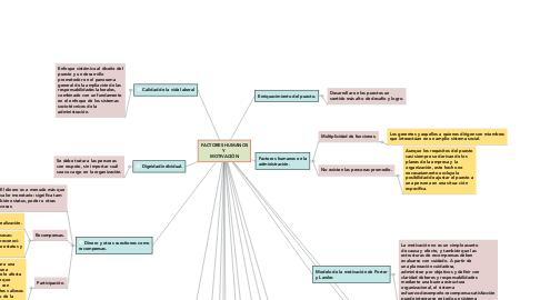 Mind Map: FACTORES HUMANOS Y  MOTIVACIÓN