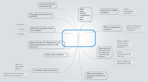 Mind Map: What are the effects/outcomes of choice on student ownership/engagement?