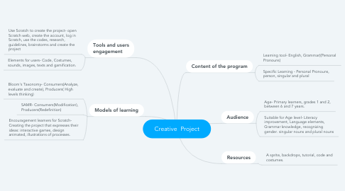 Mind Map: Creative  Project