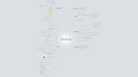 Mind Map: User Stories for Agile Requirements