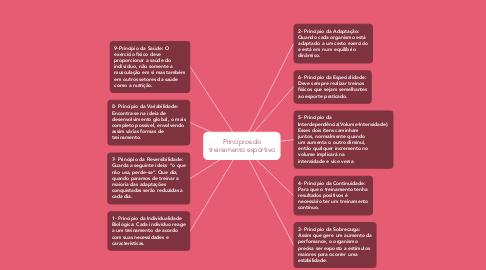 Mind Map: Princípios do treinamento esportivo