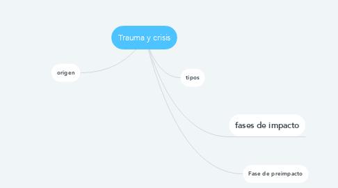 Mind Map: Trauma y crisis