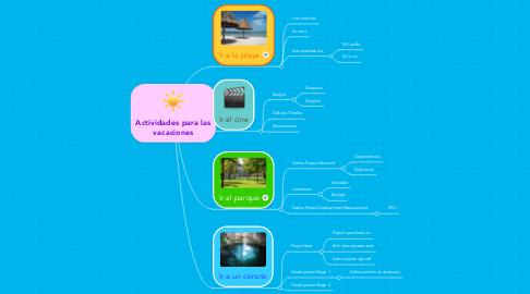Mind Map: Actividades para las vacaciones