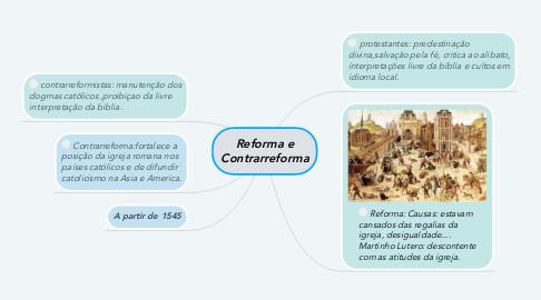 Mind Map: Reforma e Contrarreforma