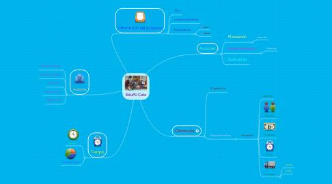 Mind Map: EduPUCate