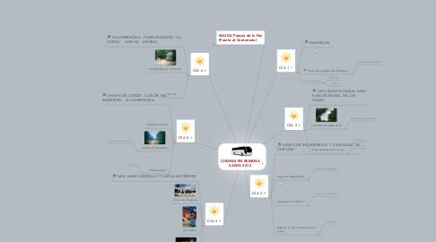 Mind Map: CHIAPAS EN SEMANA SANTA 2013