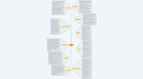 Mind Map: Teorías