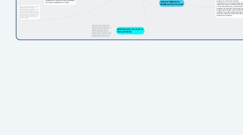 Mind Map: RESPIRACION CELULAR Y FOTOSINTESIS