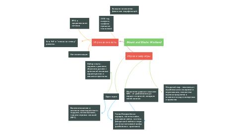 Mind Map: Игрок и мир игры