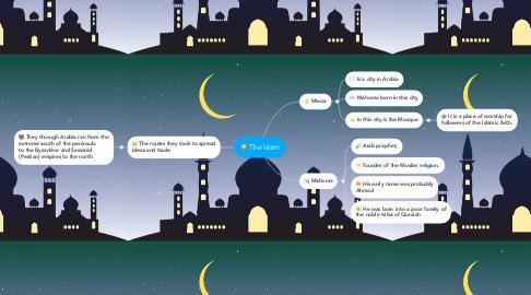 Mind Map: The Islam
