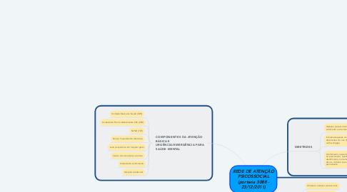 Mind Map: REDE DE ATENÇÃO PSICOSSOCIAL (portaria 3088 - 23/12/2011)