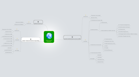 Mind Map: CERTIFICACION ELEARNING