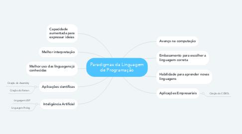 Mind Map: Paradigmas da Linguagem de Programação