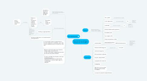 Mind Map: Características del Agua (Resolucion 2115-2007)