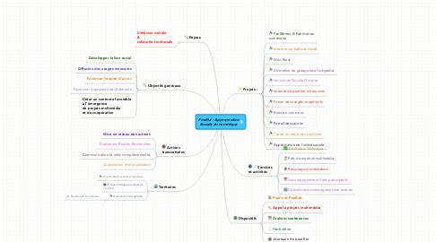 Mind Map: Finalité : AppropriationSociale du numérique