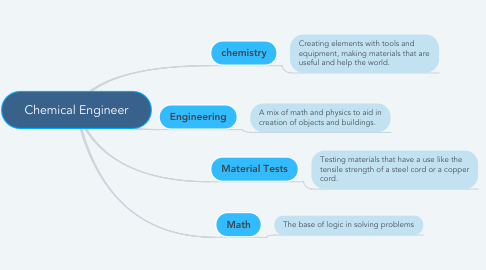 Mind Map: Chemical Engineer
