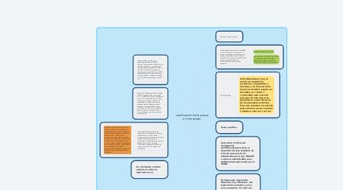 Mind Map: clasificación de la pesca en Venezuela