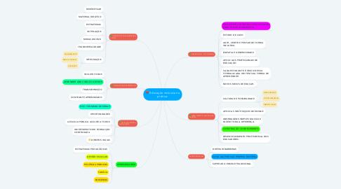 Mind Map: Educação inclusiva na prática: