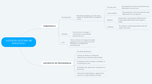 Mind Map: SUCESION LEGITIMA AB INTESTATO I