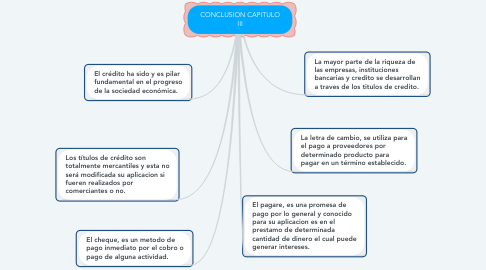Mind Map: CONCLUSION CAPITULO III