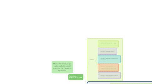 Mind Map: Marco Normativo que sustenta la Comisión Nacional de Derechos Humanos.