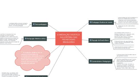 Mind Map: A MEDIAÇÃO DIDÁTICA  NA HISTÓRIA DAS PEDAGOGIAS BRASILEIRAS