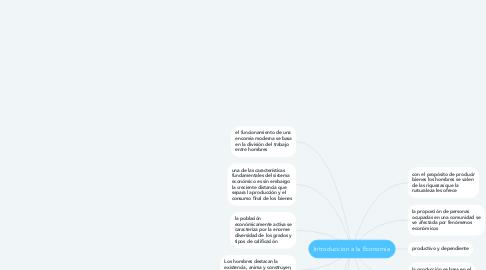 Mind Map: Introduccion a la Economia