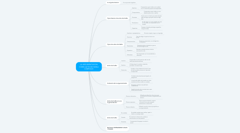 Mind Map: LA ARGUMENTACION COMO ACTO DE HABLA COMPLEJO