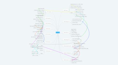 Mind Map: Isaac Spier 1