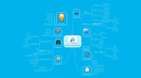 Mind Map: Now Boarding Website
