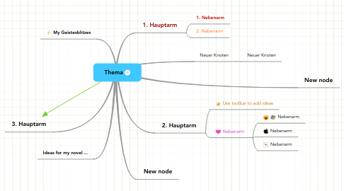 Mind Map: Thema