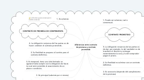 Mind Map: diferencias entre contrato de promesa y contrato prometido